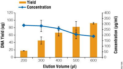 Average plasmid DNA concentration and yield based on elution volumes using the Eluator Device.