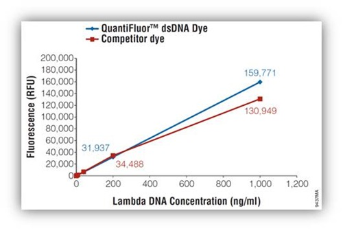 Sample standard curve using the QuantiFluor® dsDNA Dye and a competitor dye.