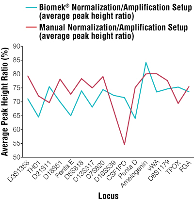 Average peak height ratios per locus for manual normalization/amplification setup versus automated normalization/amplification setup