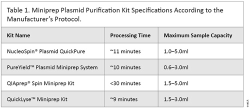 Miniprep Plasmid Purification Kit Specifications According to the Manufacturer's Protocol.