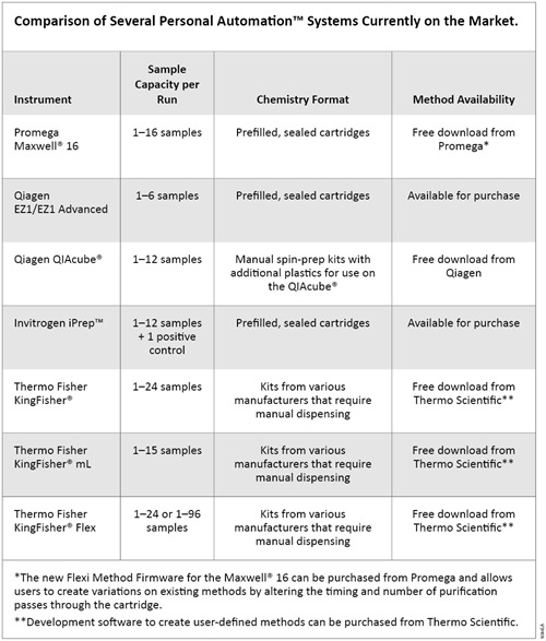 Comparison of Several Personal Automation™ Systems Currently on the Market.